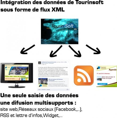 import-tourinsoft-xml-web-tourisme-responsive-pontrieux-passeurs-de-savoirs.fr