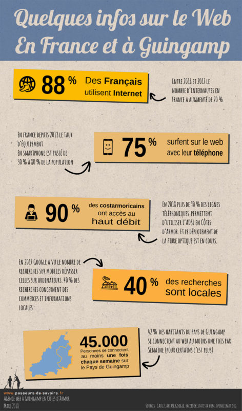 Une infographie sur les usages du web à Guingamp